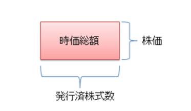 発行済株式数×株価