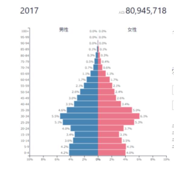新興国の成長の条件としてまず欠かせないのが人口ピラミッド