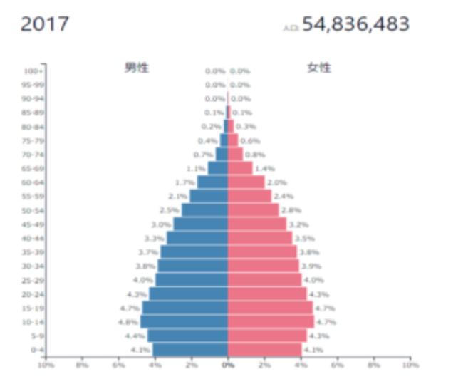 ミャンマーの人口動態