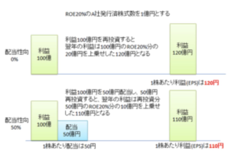 ROEが20%で発行済株式数が1億円のA社