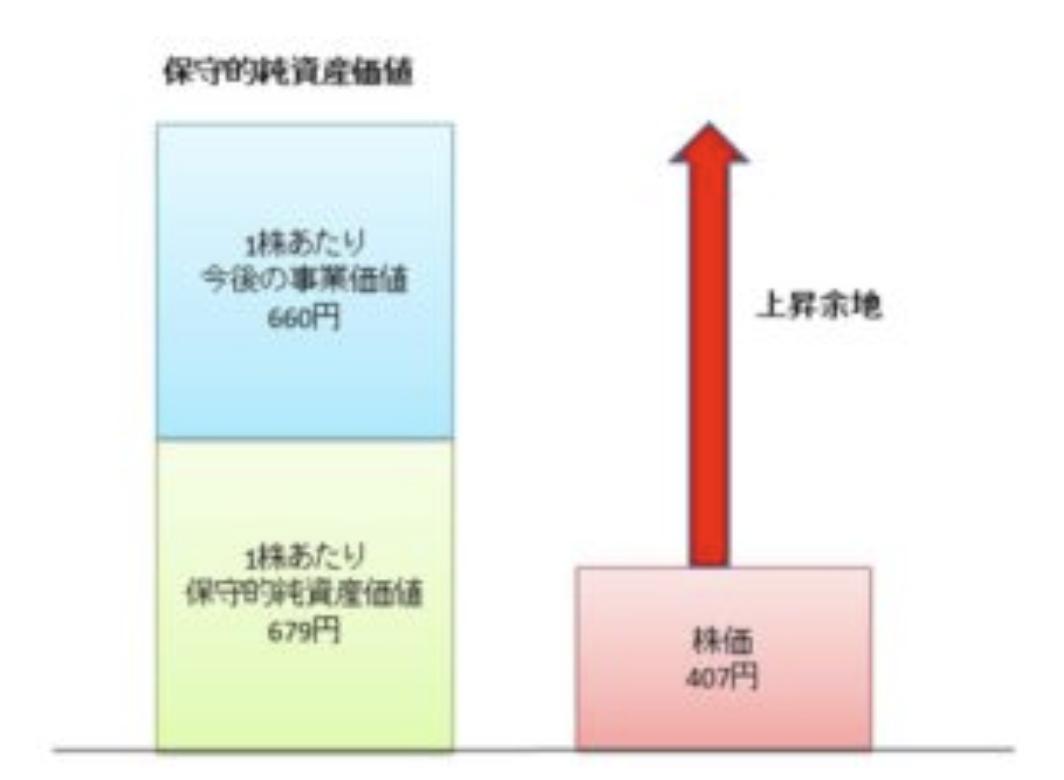 BMキャピタルの買い付け時の株価