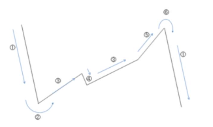 株価サイクル