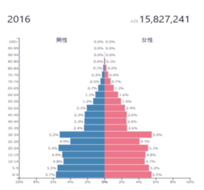 カンボジアの人口動態
