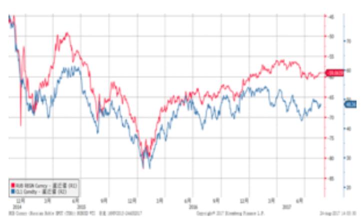 ロシアの為替市場と投資損益の関係