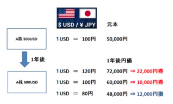 為替レートの影響 (日本人の立場)