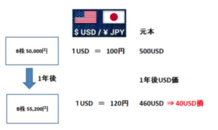 為替レートの影響(米国人の立場)