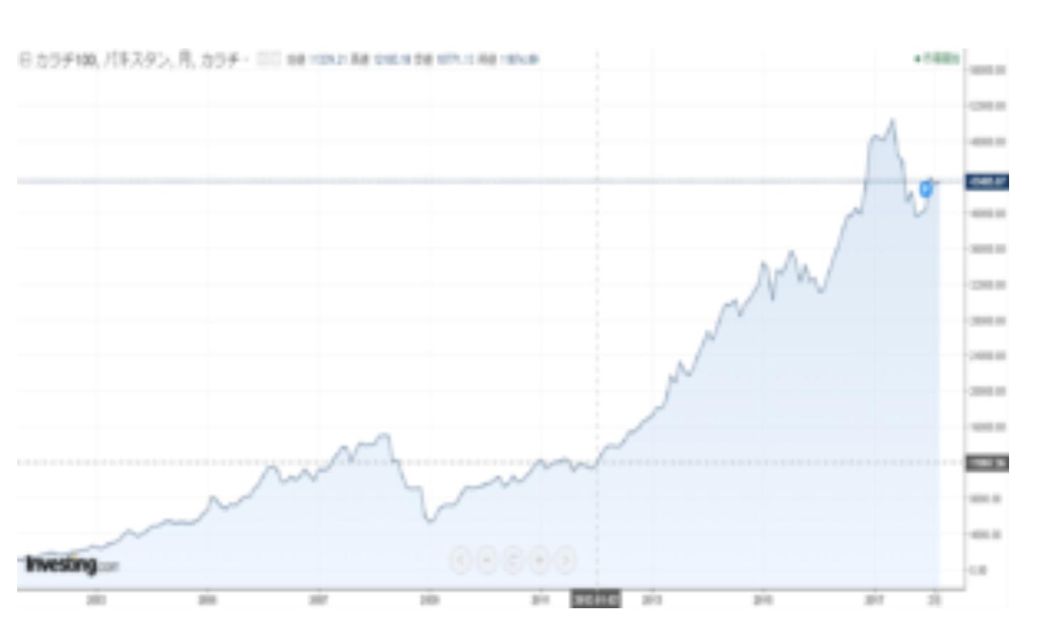 パキスタン株式市場