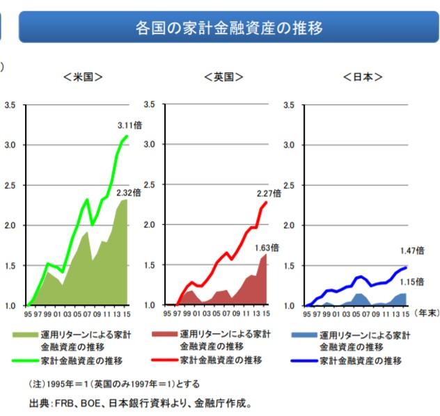 日米英の家計資産の推移の比較