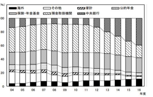 日本国債の各主体の保有比率