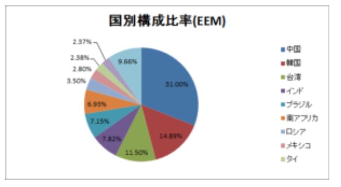 新興国全体投資型投資信託・ETFの注意点(例VWO・EEM)・国別構成比