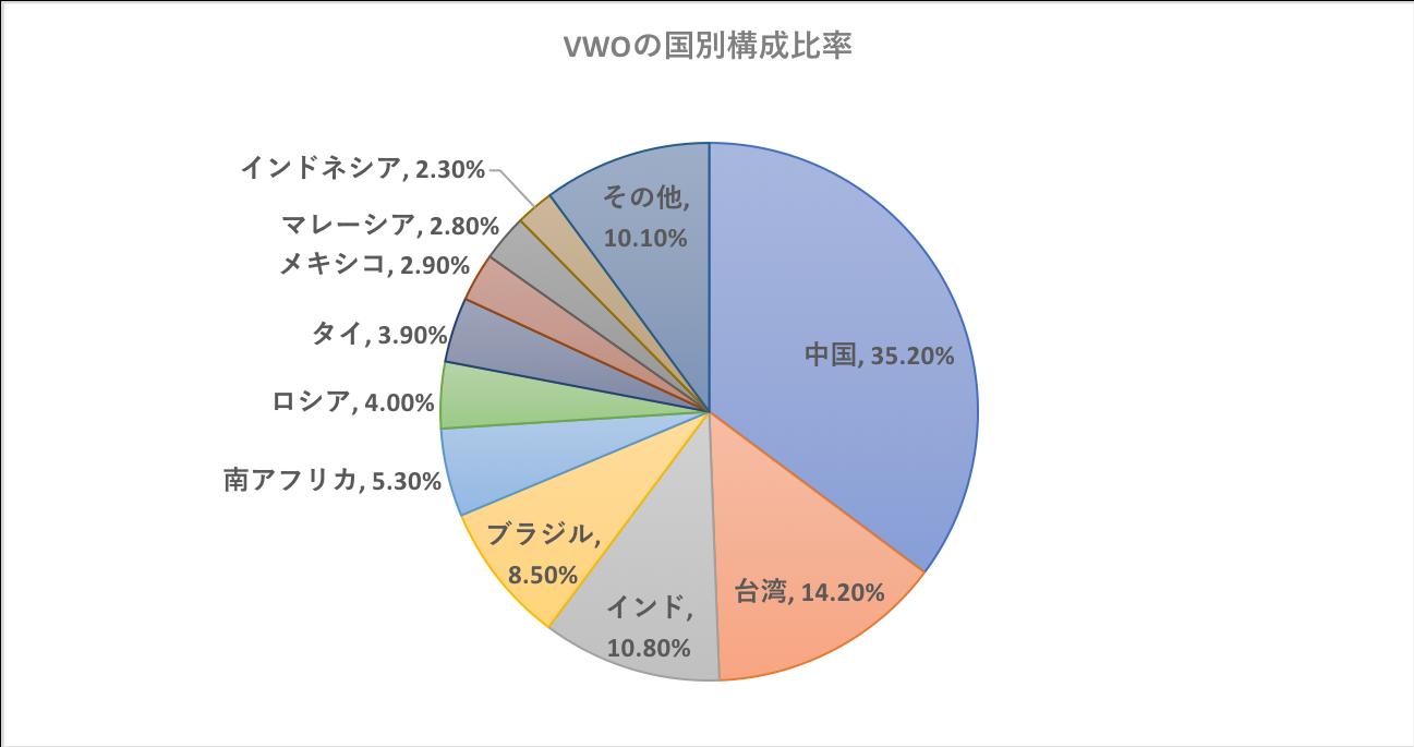 VWOの国別構成比率