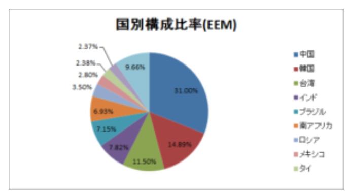 世界経済インデックスファンドの国別構成比