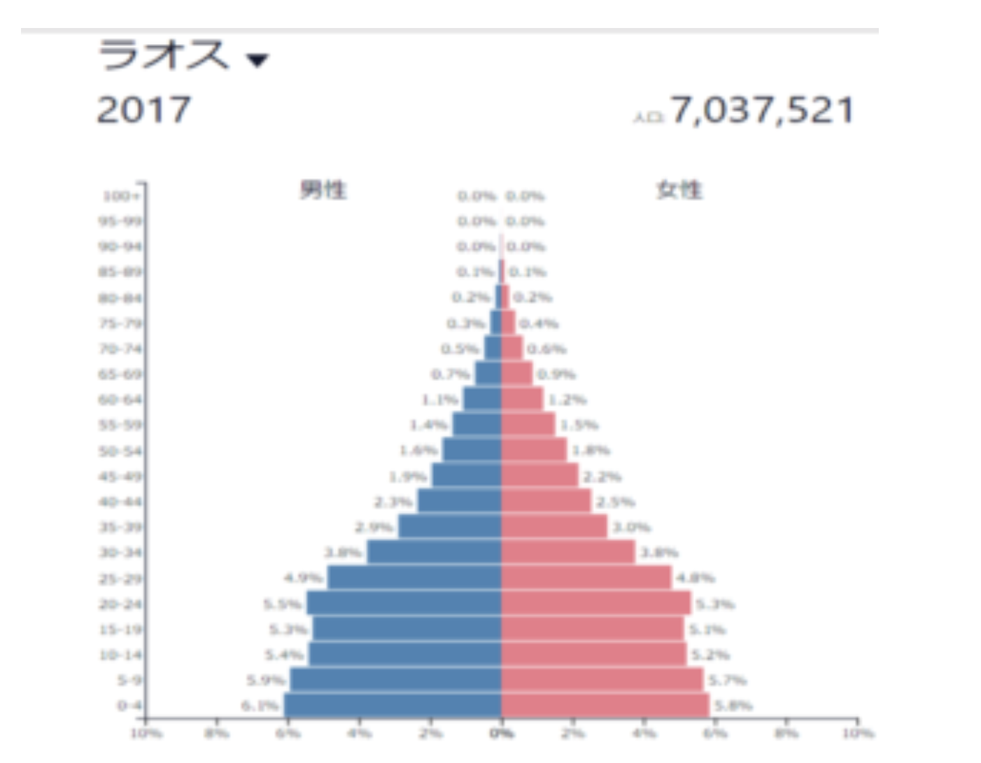 ラオスの人口動態