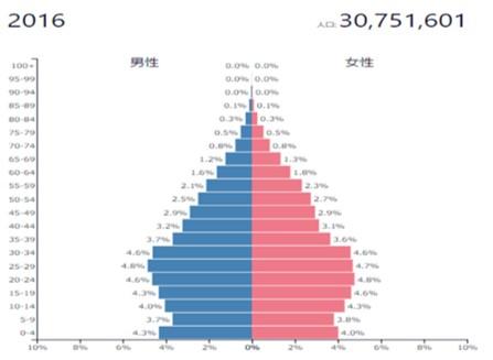 マレーシアの人口ピラミッド