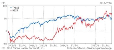 日経平均とマレーシア株式市場のチャートの比較