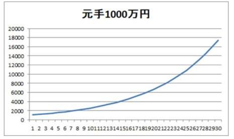 1000万円を年利10%で運用した場合の資産の成長度合い