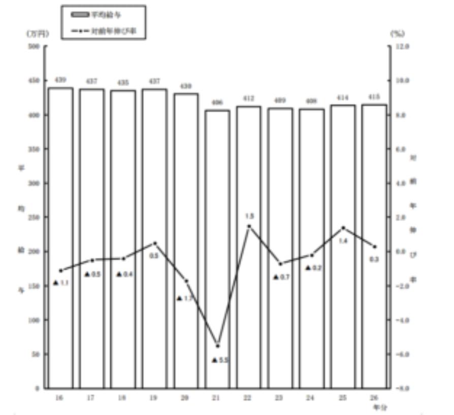 日本人の所得推移