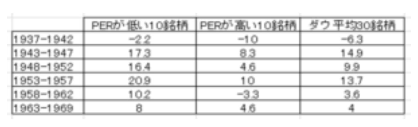 PERが低い企業10社とPERが高い企業10社