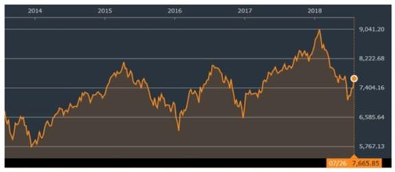 フィリピンの株式市場のチャート