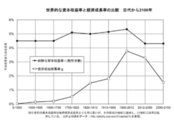 マピケティが歴史的に証明した資本収益率である5%