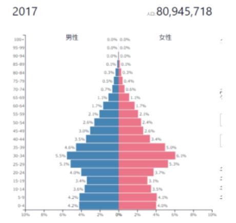 イラン人口ピラミッド
