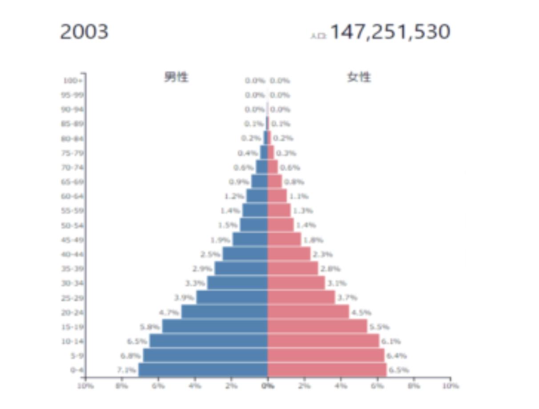 パキスタンの人口ピラミッド