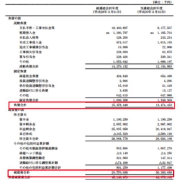 理論株価の算出