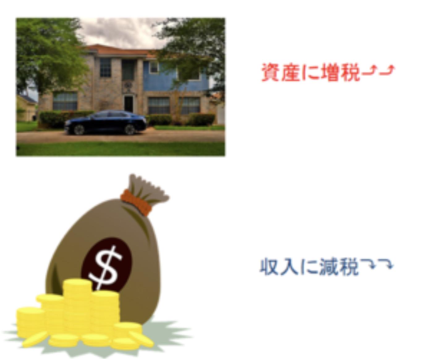 資産の再分配