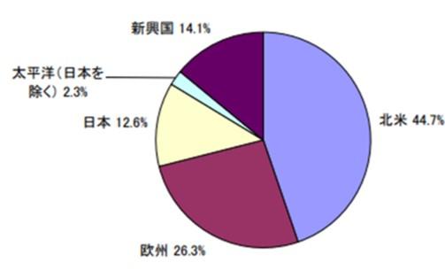 セゾン投信の国別投資比率