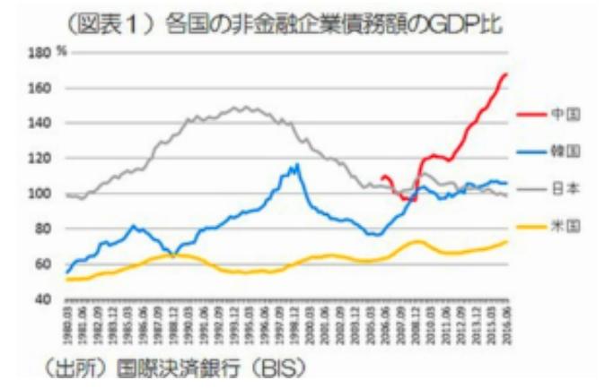 世界投資割合・債務額
