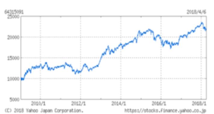 世界経済インデックスファンドの運用成績