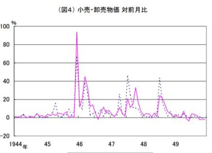 日本の戦後のインフレ率