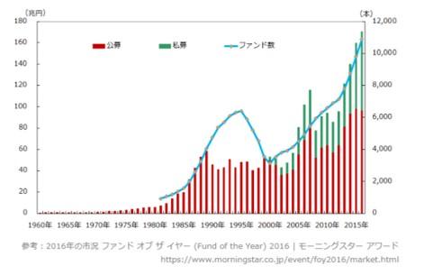 日本ヘッジファンド運用額