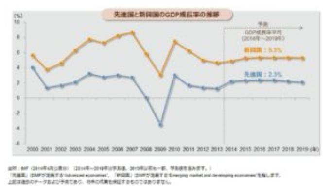 新興国の成長率