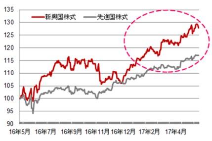 新興国株式の再評価