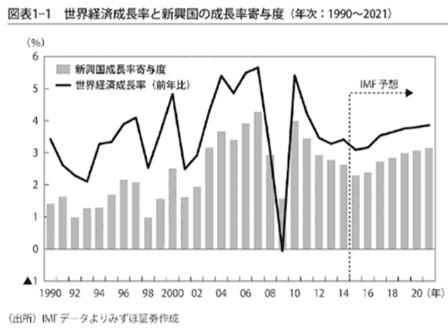 新興国の成長率寄与度