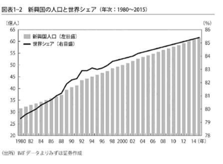 新興国の人口の世界シェア