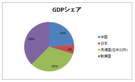 世界のGDP比率