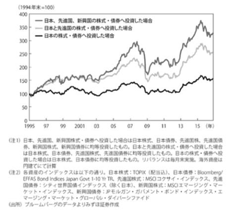 新興国株式を組み込むことの有効性