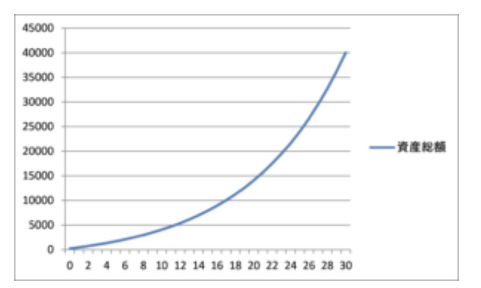 年間投資利回り10%資産推移