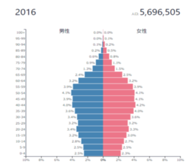 シンガポールの人口動態