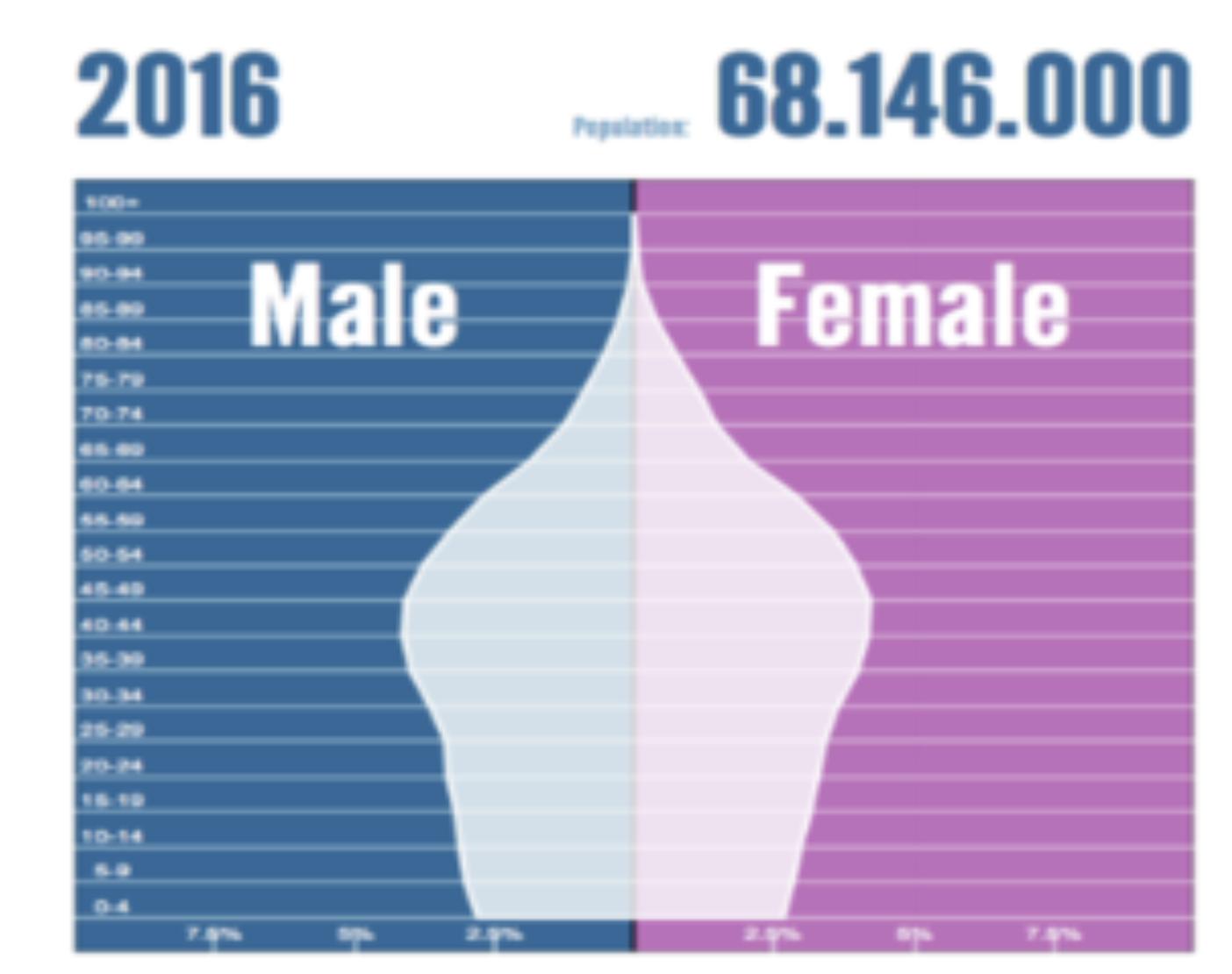 タイの人口動態