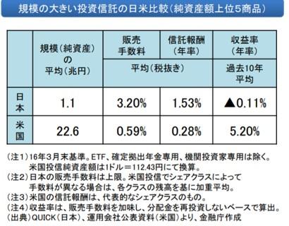 日米の投資信託の比較