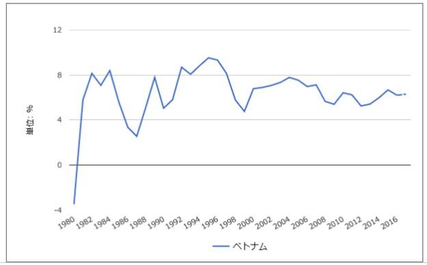 ベトナムの経済成長率