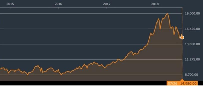 ベトナム株式指数の推移