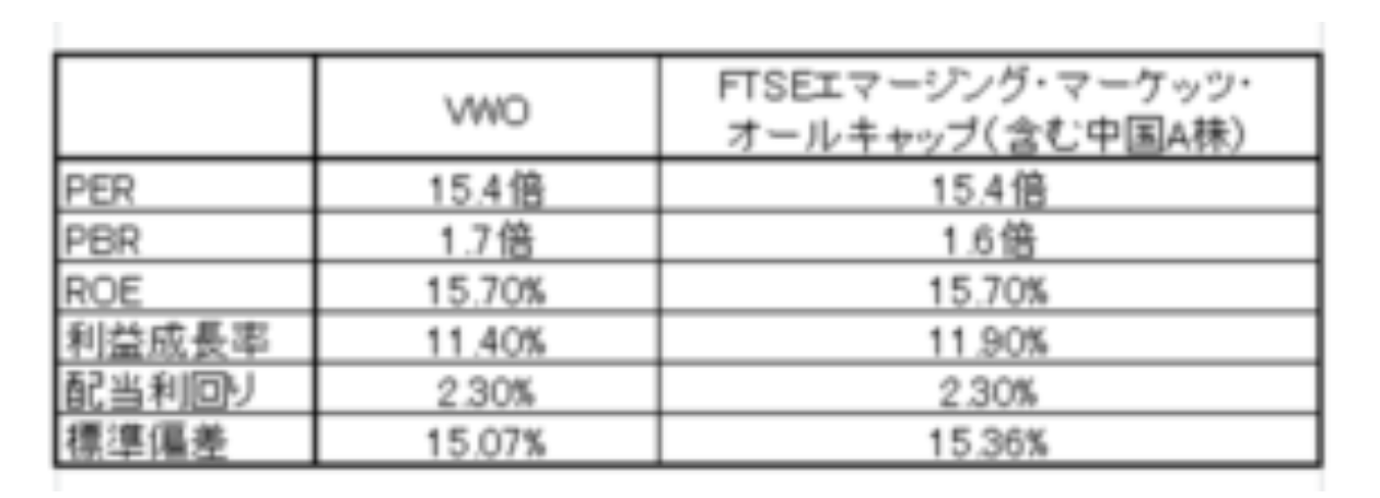 VWOと指数の指標