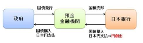 現在の日本の金融緩和の図解