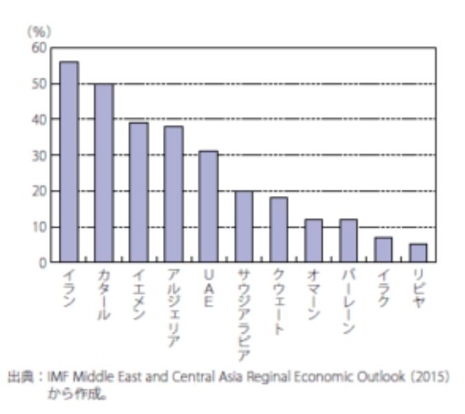 新興国非石油部門の比率
