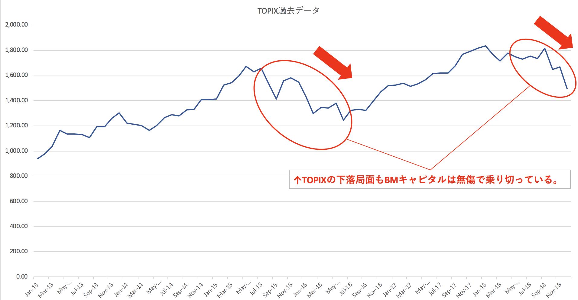 TOPIXが下落するなか無傷で乗り切るBMキャピタルの成績