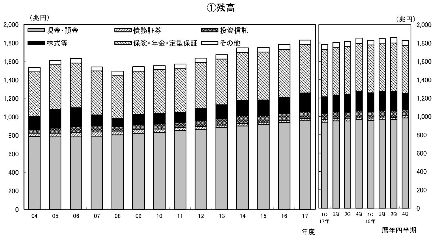 日本の家計資産の推移